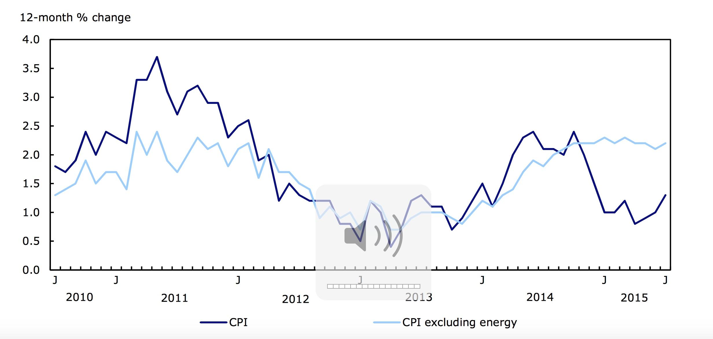 inflation remains lacklustre in july