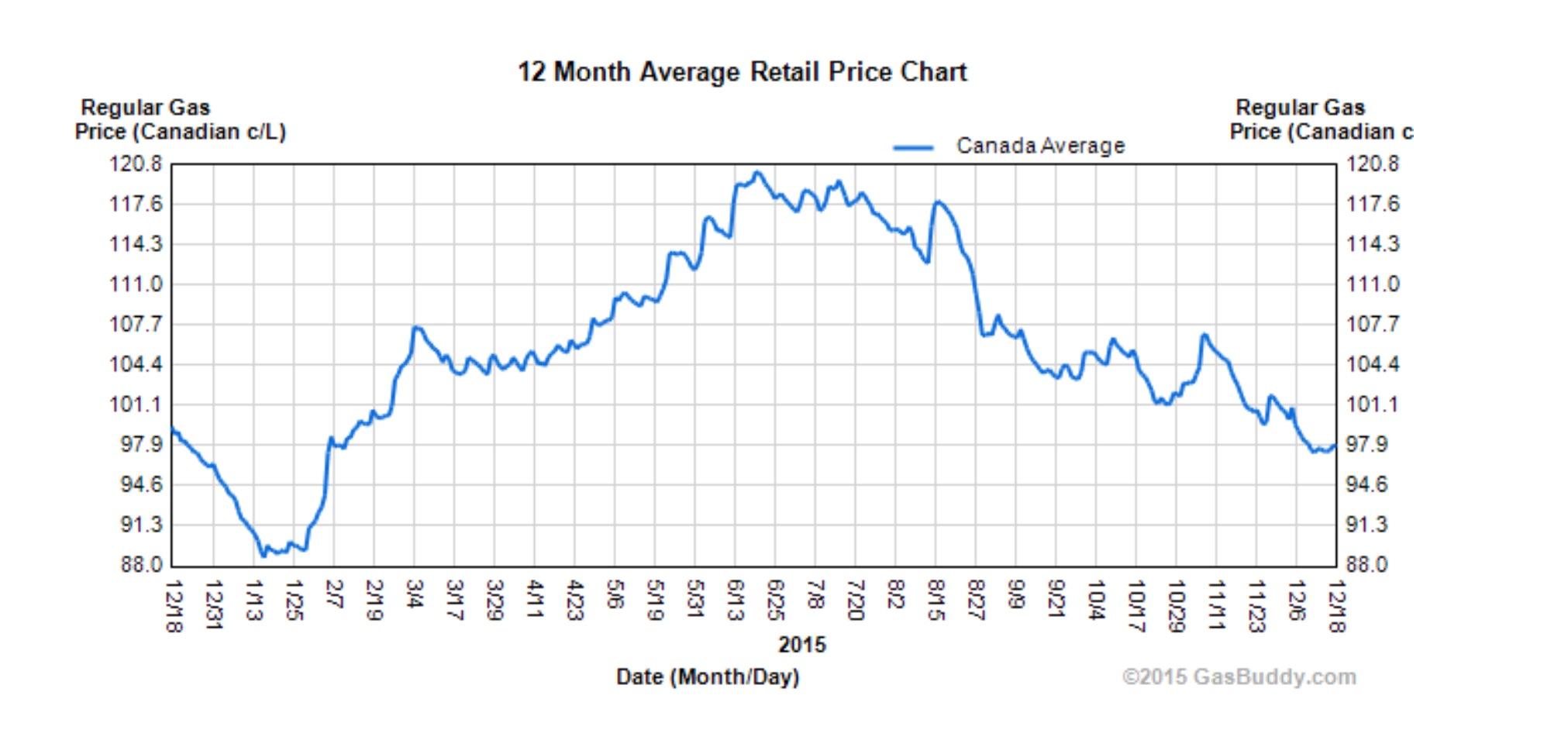 GAS chart NOV