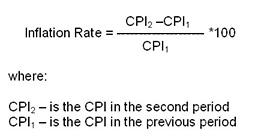 inflationrateformula