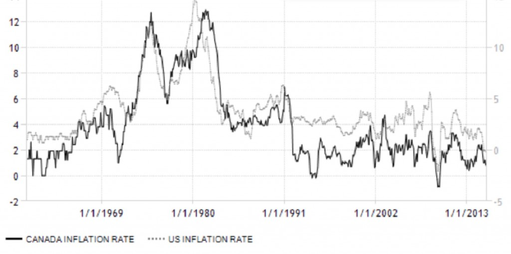 Why Canada Needs To Pay Attention To Inflation And Interest Rates