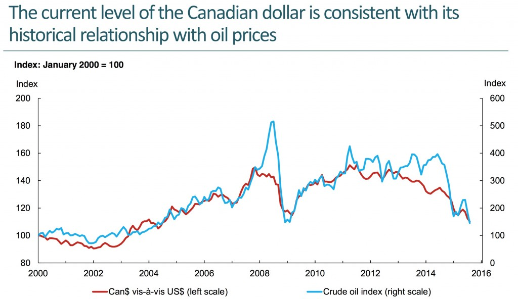 Oil and Loonie