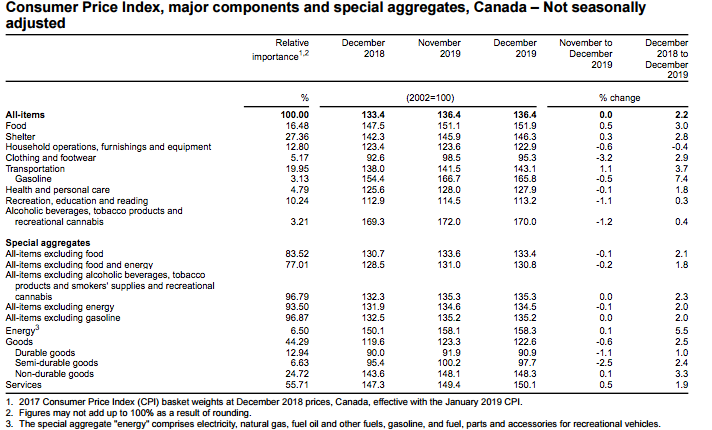 (Source: Statistics Canada)